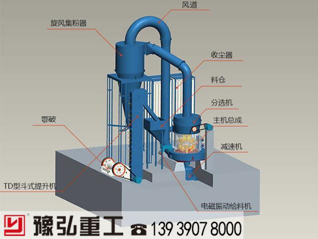 雷蒙磨粉机工作原理和结构图